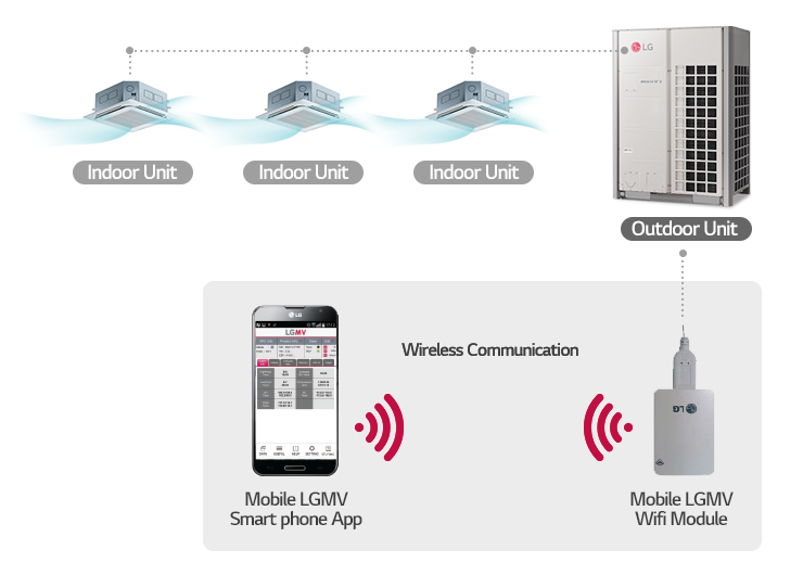 Il modulo mobile LGMV WLAN si interfaccia con i sistemi LG Multi V